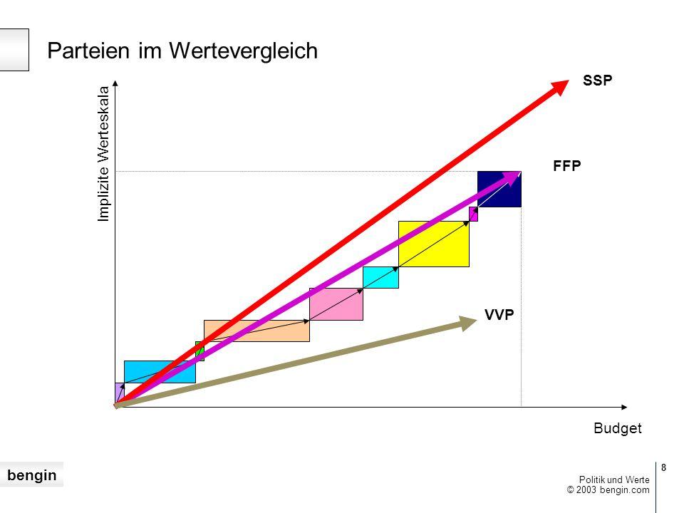 Parteien im Wertevergleich