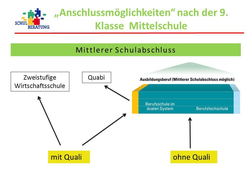 """""""Anschlussmöglichkeiten nach der 9. Klasse Mittelschule"""