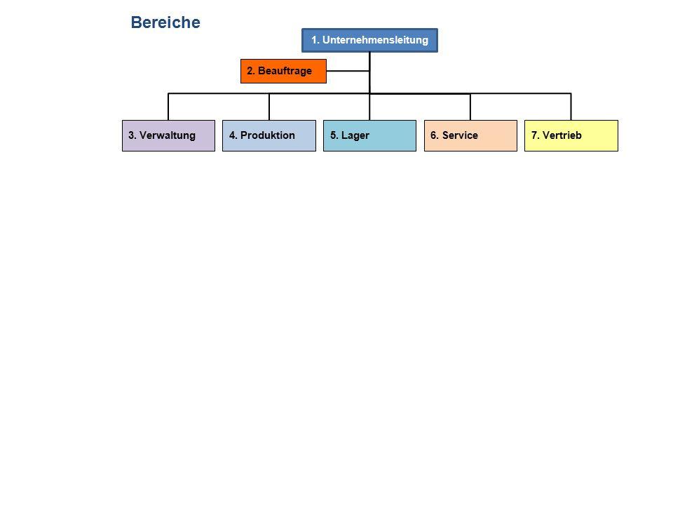 Bereiche 1. Unternehmensleitung 2. Beauftrage 3. Verwaltung