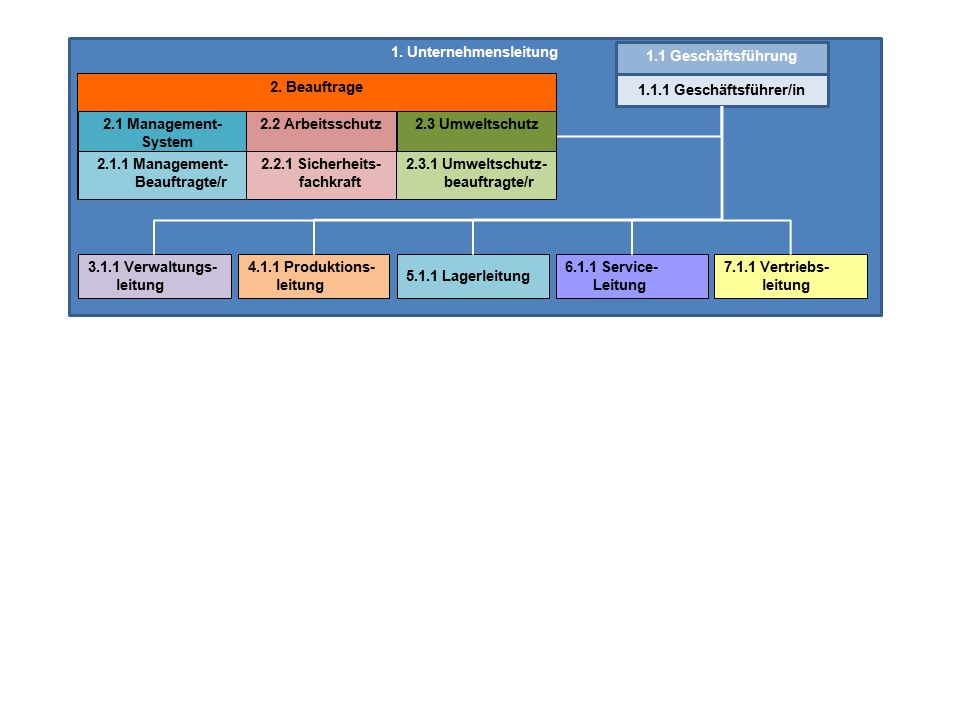 1. Unternehmensleitung 1.1 Geschäftsführung. 2. Beauftrage. 1.1.1 Geschäftsführer/in. 2.1 Management-System.