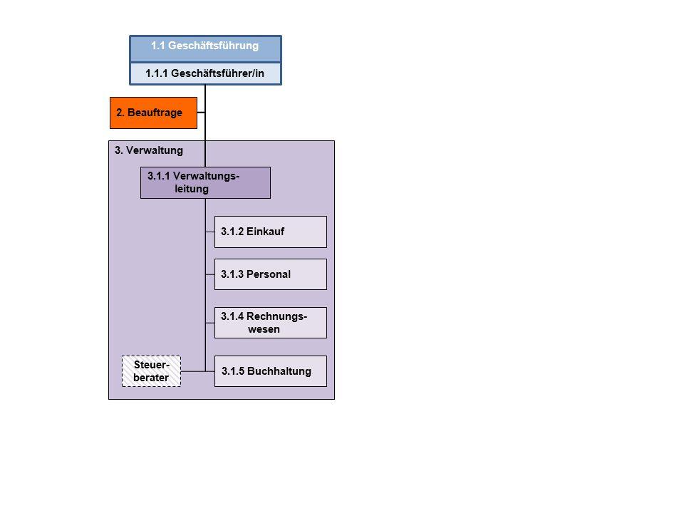 1.1 Geschäftsführung 1.1.1 Geschäftsführer/in. 2. Beauftrage. 3. Verwaltung. 3.1.1 Verwaltungs-leitung.