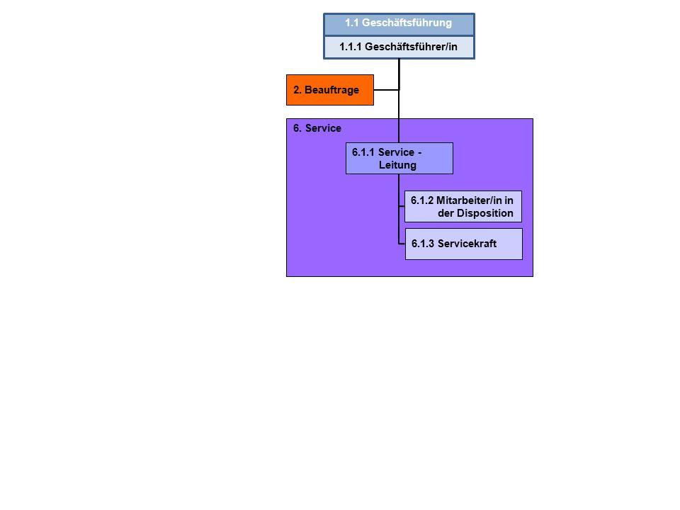 1.1 Geschäftsführung 1.1.1 Geschäftsführer/in. 2. Beauftrage. 6. Service. 6.1.1 Service - Leitung.