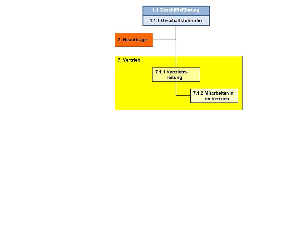 1.1 Geschäftsführung 1.1.1 Geschäftsführer/in. 2. Beauftrage. 7. Vertrieb. 7.1.1 Vertriebs-leitung.