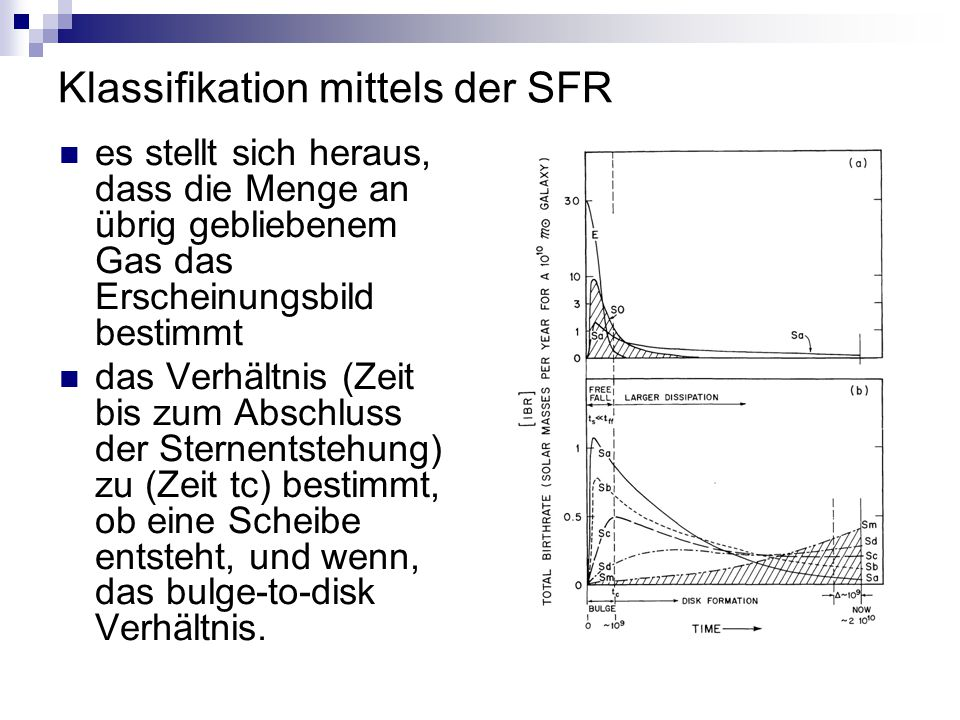 Klassifikation mittels der SFR