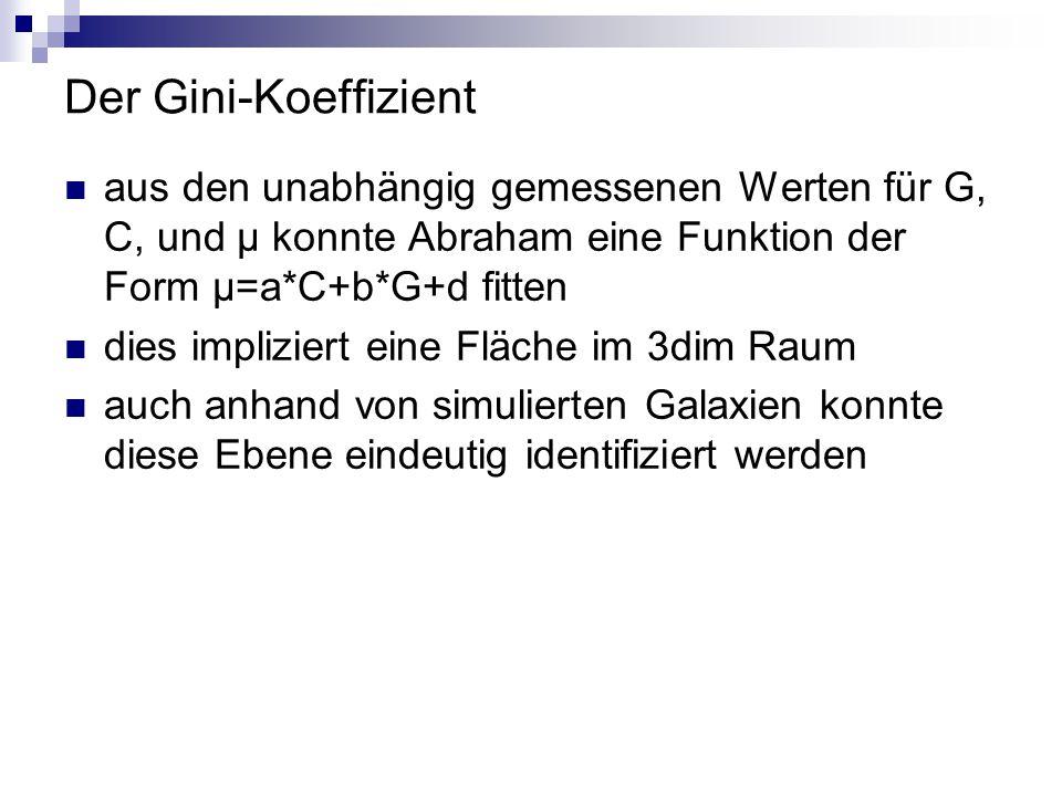 Der Gini-Koeffizient aus den unabhängig gemessenen Werten für G, C, und μ konnte Abraham eine Funktion der Form μ=a*C+b*G+d fitten.