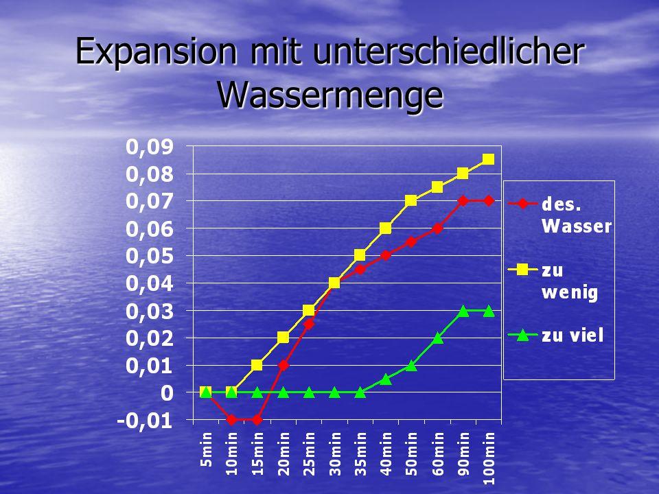 Expansion mit unterschiedlicher Wassermenge
