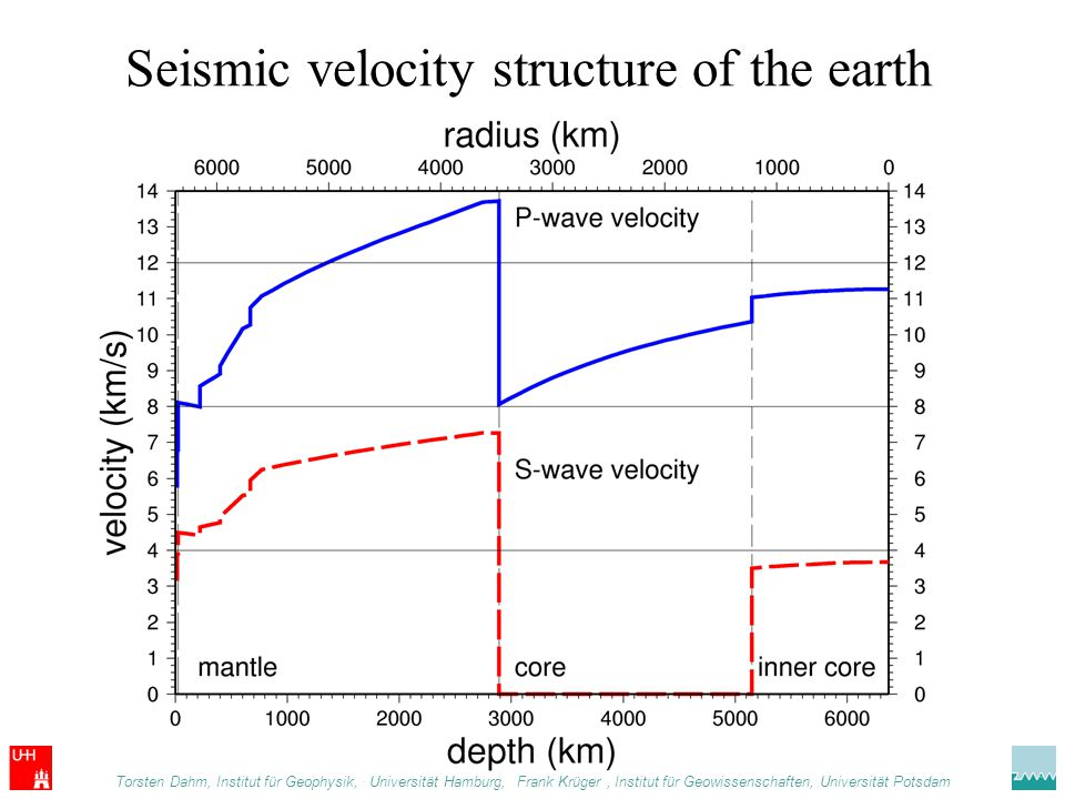 Seismic velocity structure of the earth