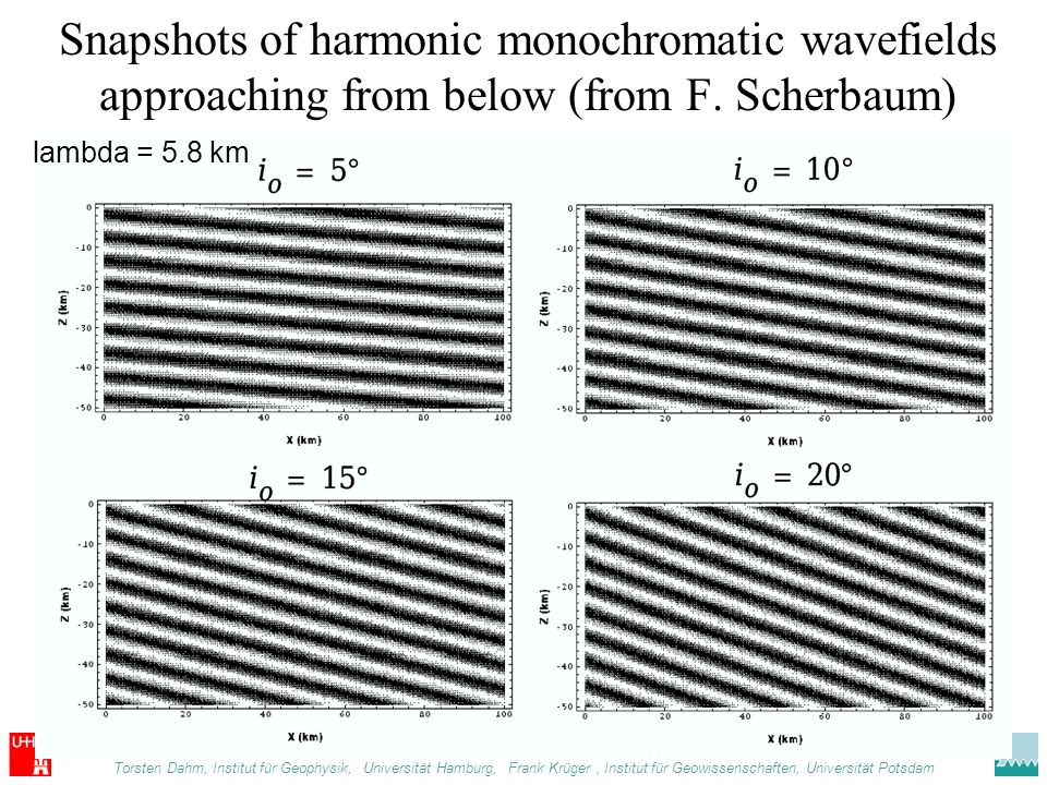 Snapshots of harmonic monochromatic wavefields approaching from below (from F. Scherbaum)