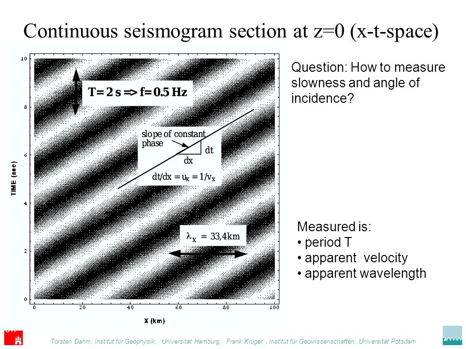 Continuous seismogram section at z=0 (x-t-space)