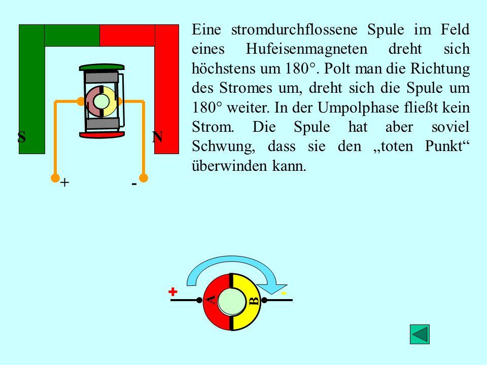 """Eine stromdurchflossene Spule im Feld eines Hufeisenmagneten dreht sich höchstens um 180°. Polt man die Richtung des Stromes um, dreht sich die Spule um 180° weiter. In der Umpolphase fließt kein Strom. Die Spule hat aber soviel Schwung, dass sie den """"toten Punkt überwinden kann."""