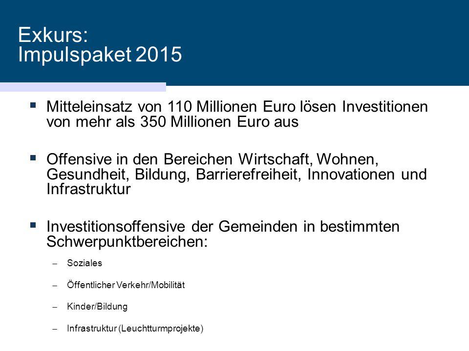 21.01.2015 Exkurs: Impulspaket 2015. Mitteleinsatz von 110 Millionen Euro lösen Investitionen von mehr als 350 Millionen Euro aus.