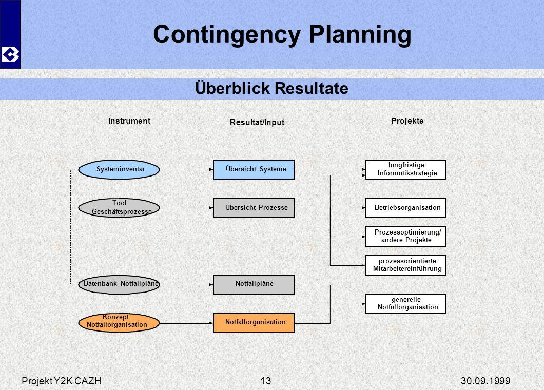 Konzept Notfallorganisation
