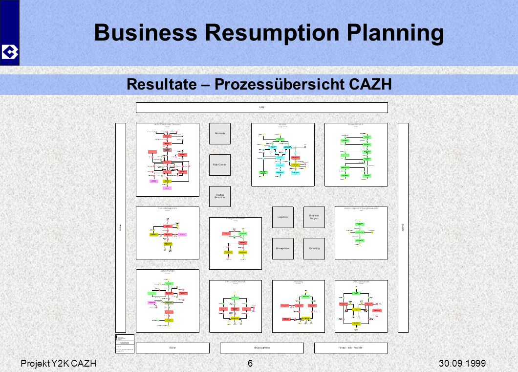 Business Resumption Planning Resultate – Prozessübersicht CAZH