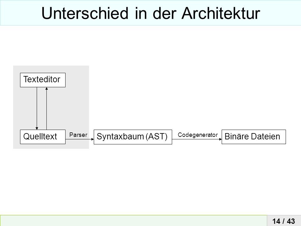 Unterschied in der Architektur