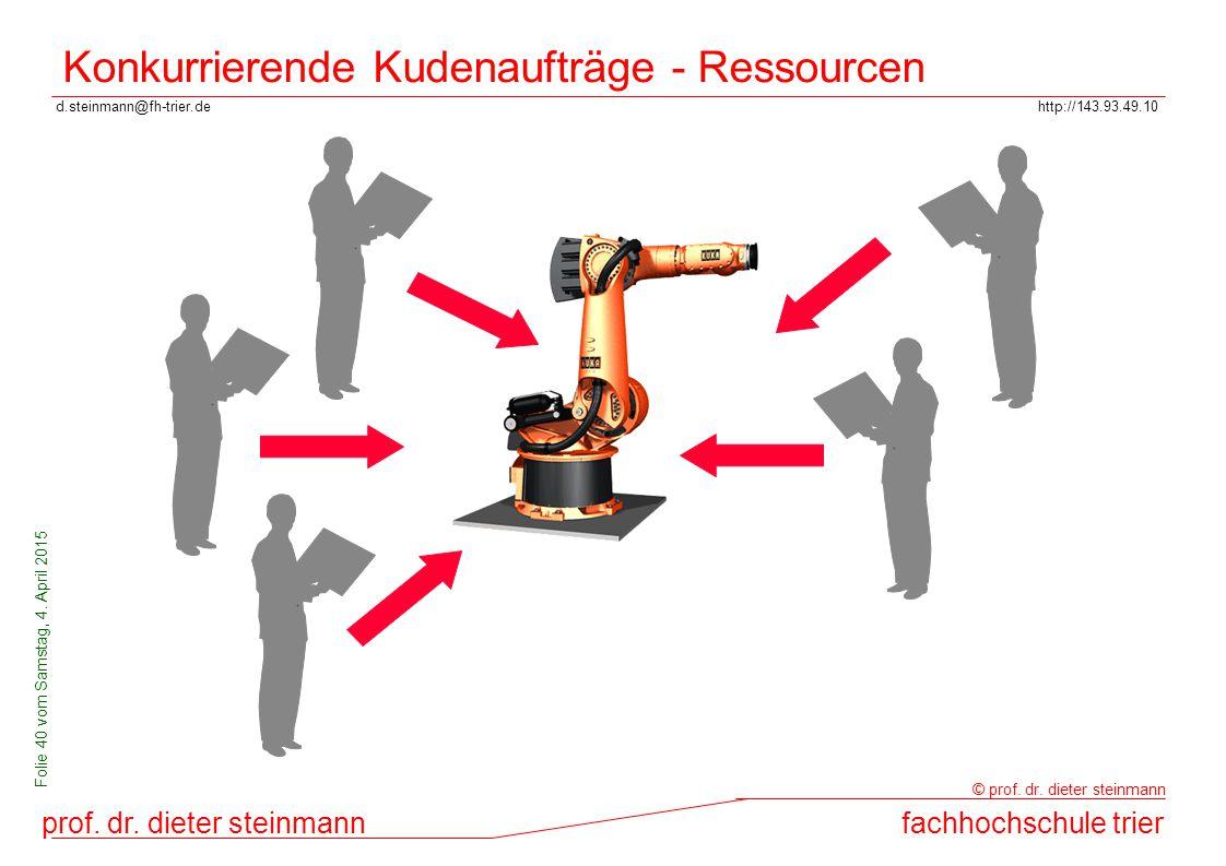 Konkurrierende Kudenaufträge - Ressourcen