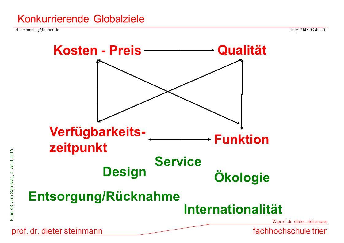 Konkurrierende Globalziele