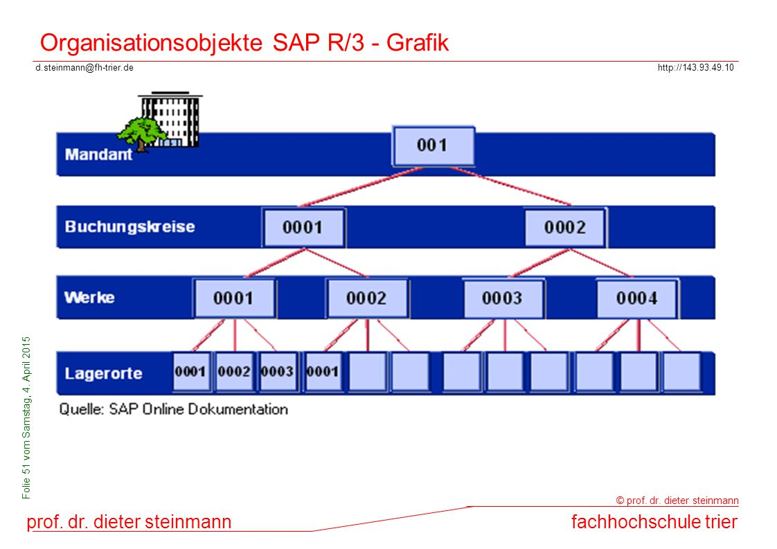 Organisationsobjekte SAP R/3 - Grafik