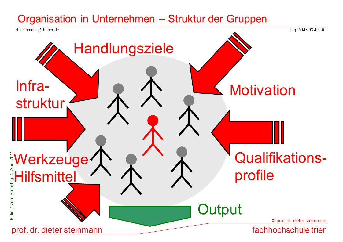 Organisation in Unternehmen – Struktur der Gruppen