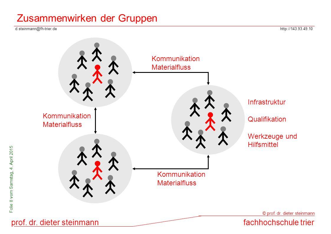 Zusammenwirken der Gruppen