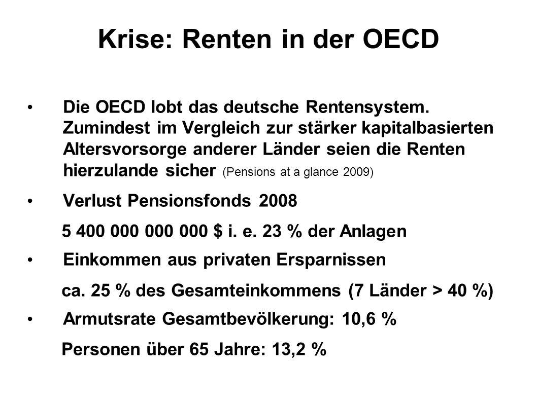 Krise: Renten in der OECD