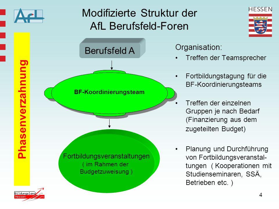Modifizierte Struktur der AfL Berufsfeld-Foren