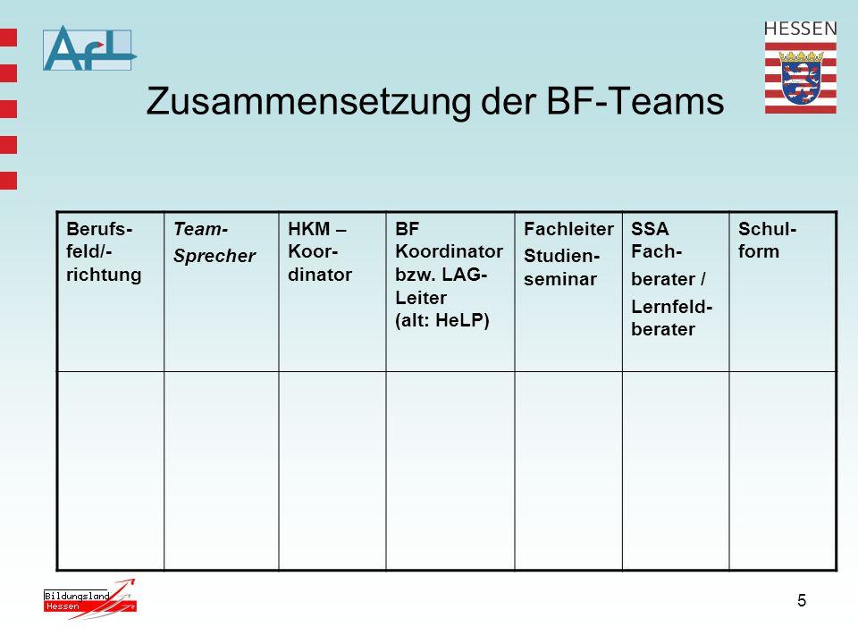 Zusammensetzung der BF-Teams