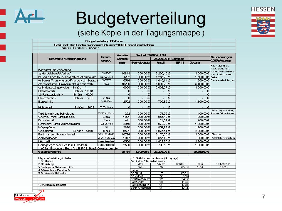 Budgetverteilung (siehe Kopie in der Tagungsmappe )
