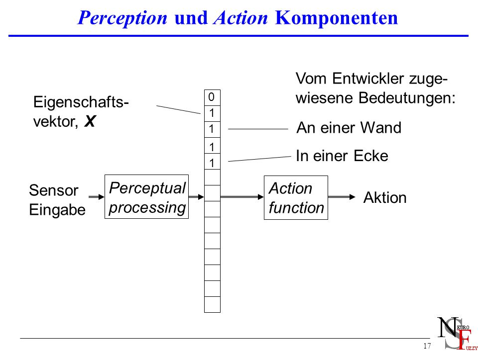 Perception und Action Komponenten