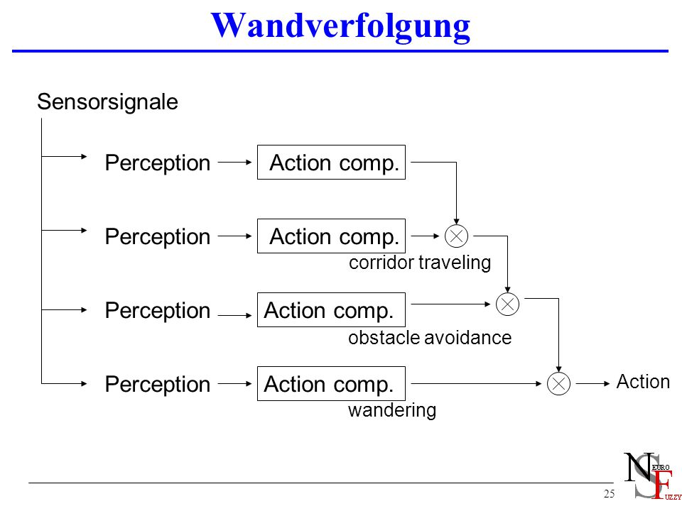 Wandverfolgung Sensorsignale Perception Action comp. Perception