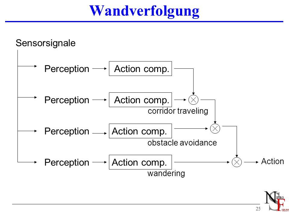 Wandverfolgung Sensorsignale Perception Action comp. Perception