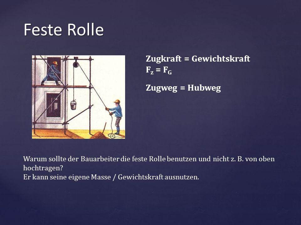 Feste Rolle Zugkraft = Gewichtskraft Fz = FG Zugweg = Hubweg