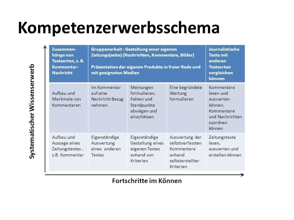 Kompetenzerwerbsschema