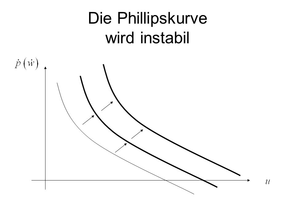 Die Phillipskurve wird instabil