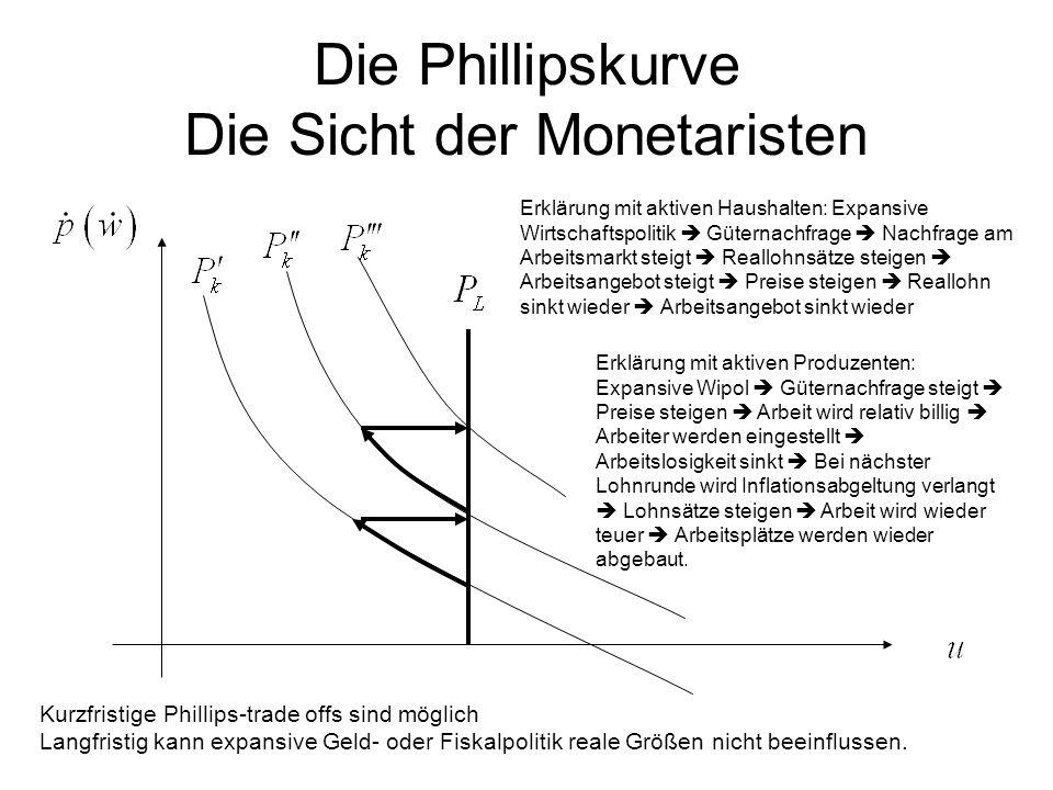 Die Phillipskurve Die Sicht der Monetaristen