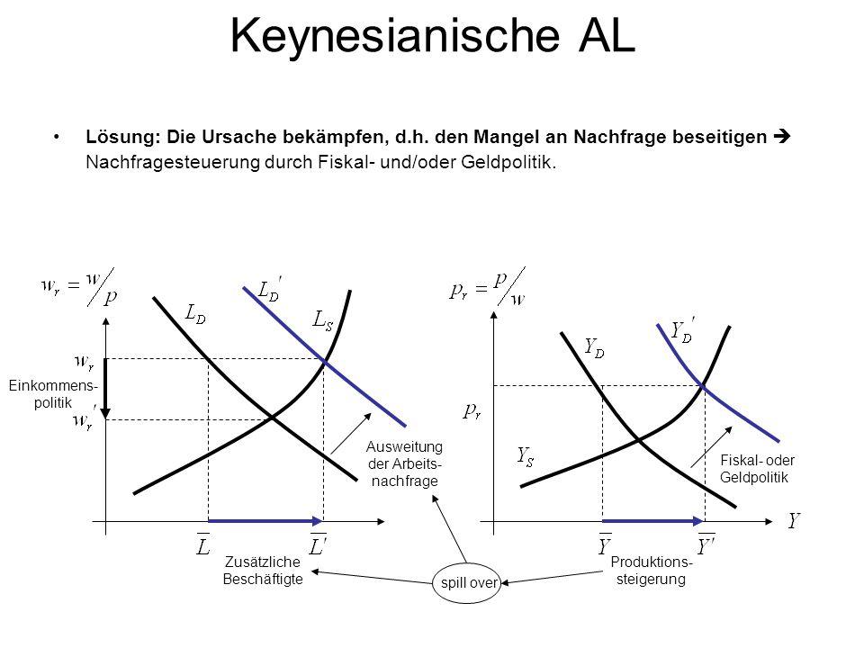 Keynesianische AL Lösung: Die Ursache bekämpfen, d.h. den Mangel an Nachfrage beseitigen  Nachfragesteuerung durch Fiskal- und/oder Geldpolitik.