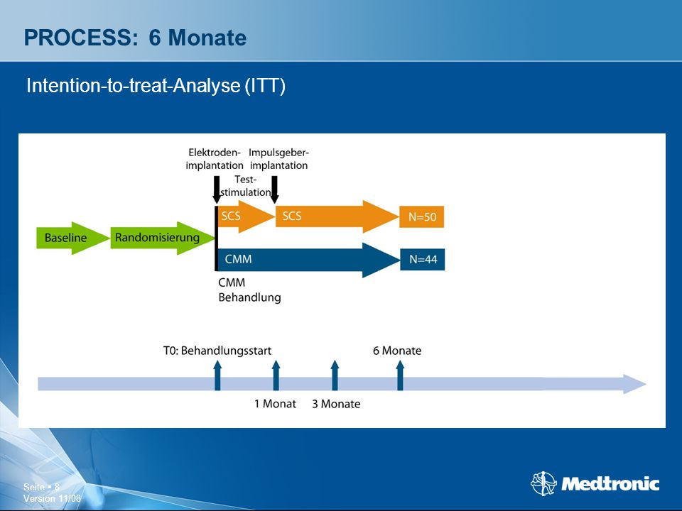 PROCESS: 6 Monate Intention-to-treat-Analyse (ITT)