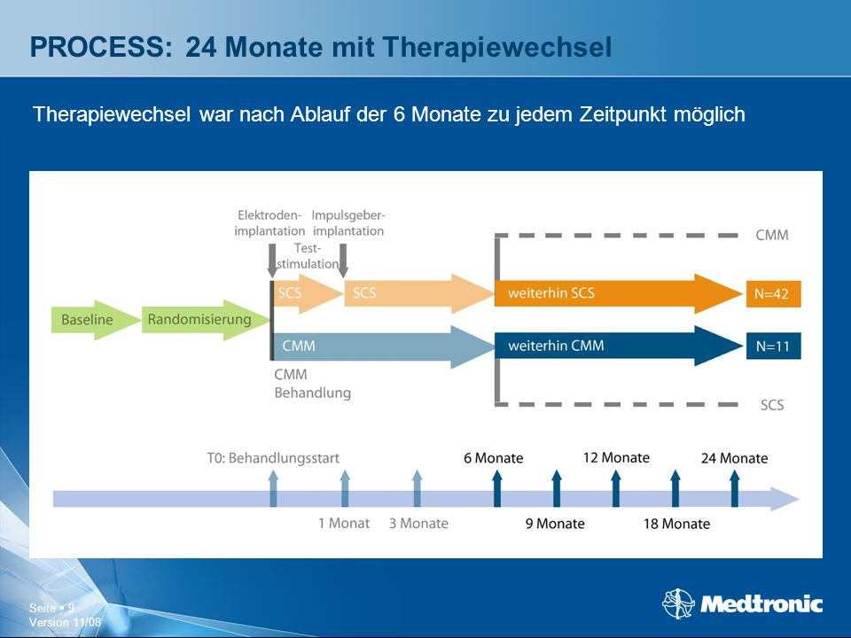 PROCESS: 24 Monate mit Therapiewechsel