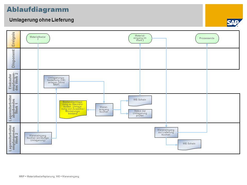 Ablaufdiagramm Umlagerung ohne Lieferung Ereignis Disponent
