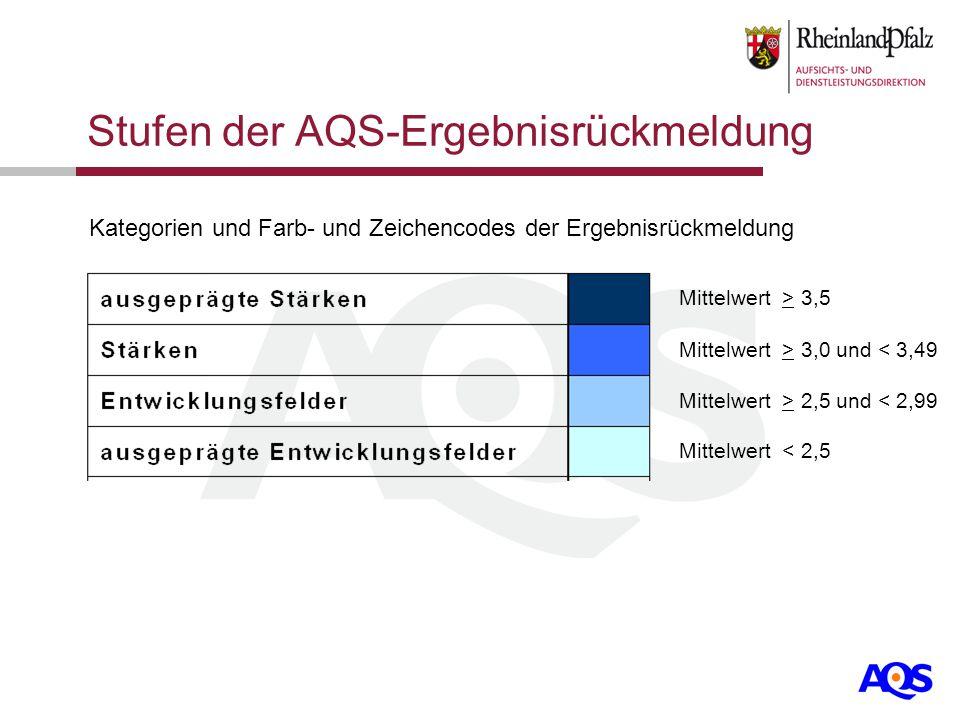 Stufen der AQS-Ergebnisrückmeldung