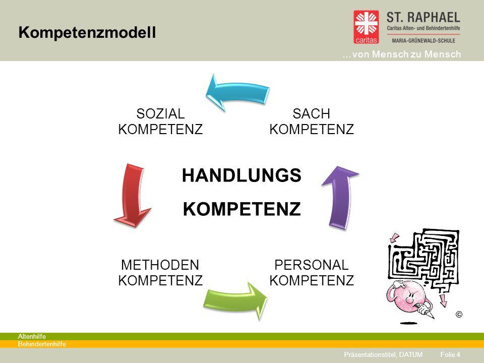 HANDLUNGS KOMPETENZ Kompetenzmodell SOZIAL KOMPETENZ METHODEN PERSONAL