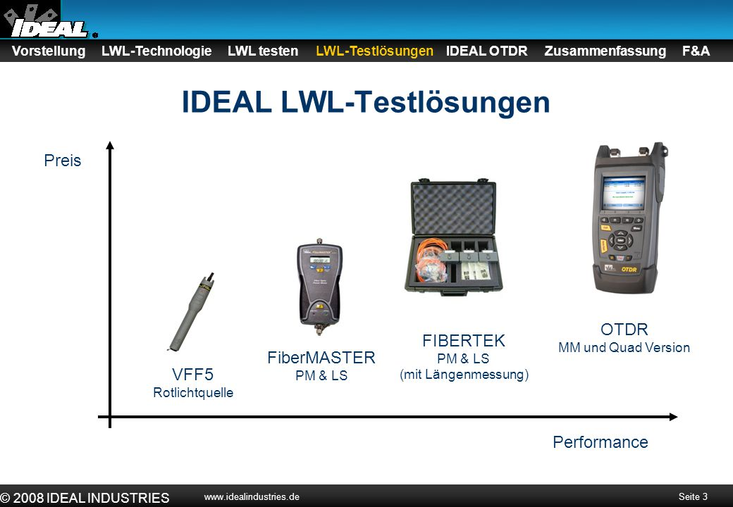 IDEAL LWL-Testlösungen