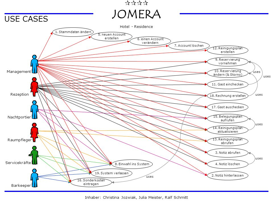 USE CASES ¶¶¶¶ JOMERA Hotel - Residence Management Rezeption