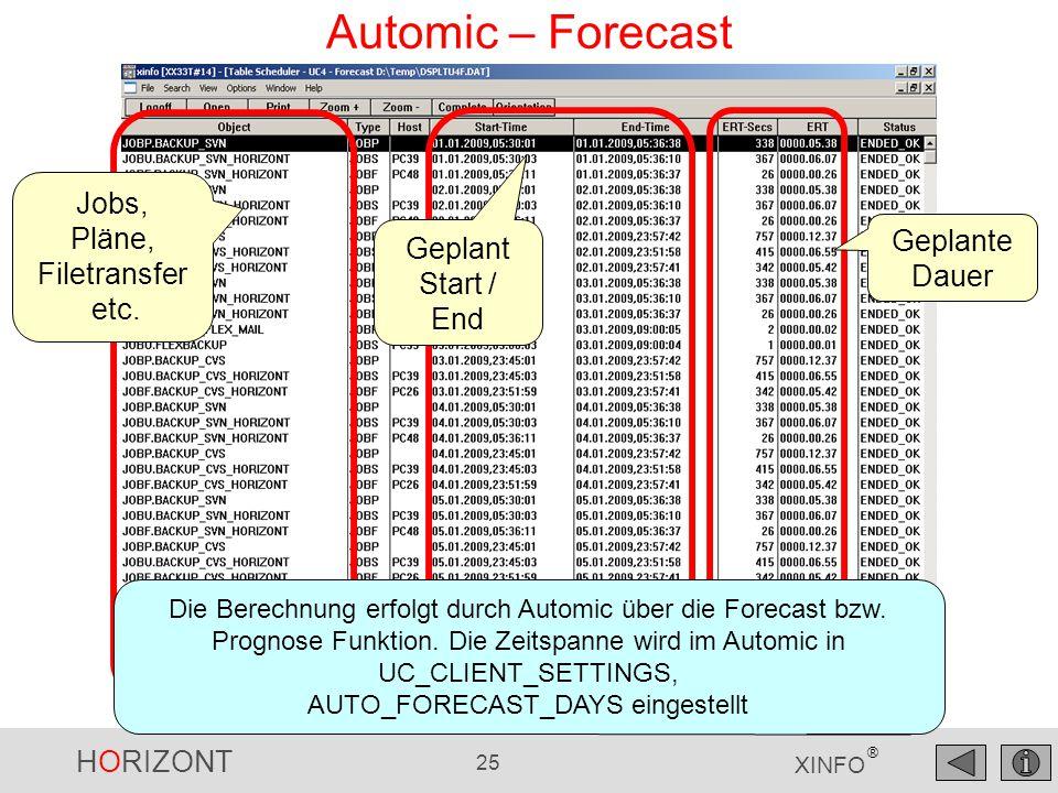 AUTO_FORECAST_DAYS eingestellt