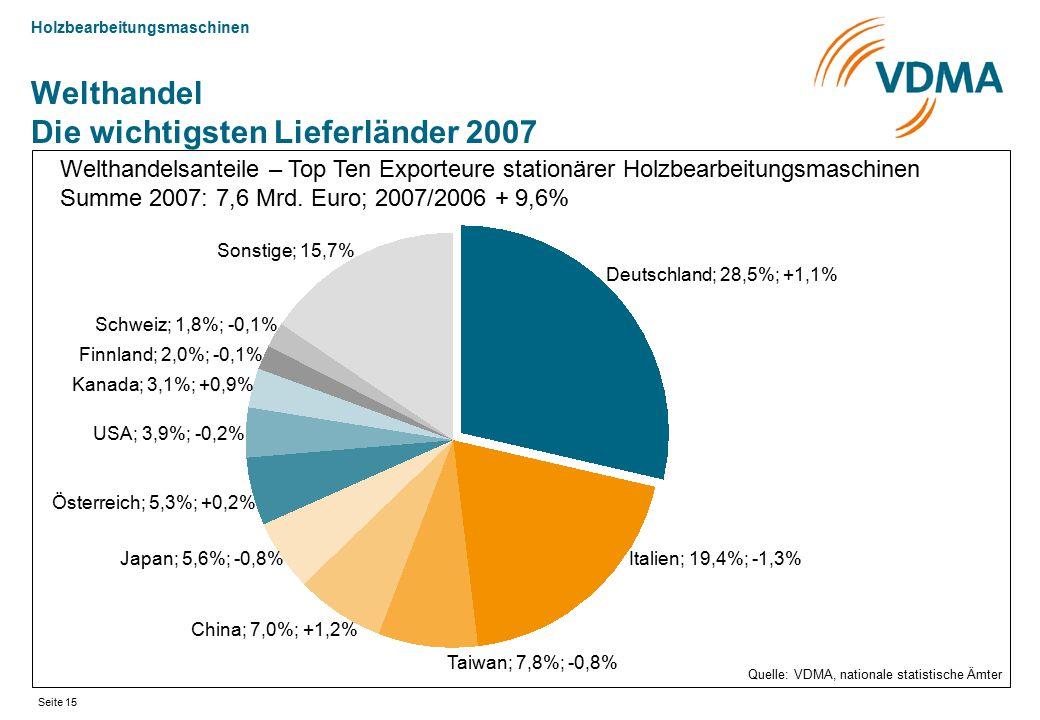 Welthandel Die wichtigsten Lieferländer 2007