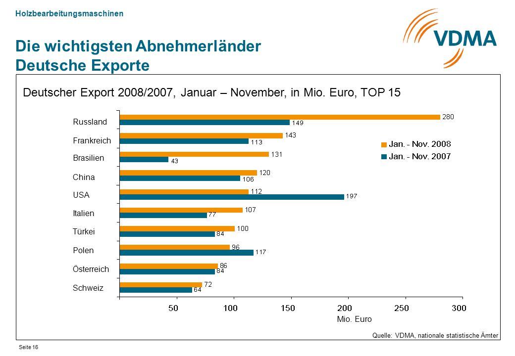 Die wichtigsten Abnehmerländer Deutsche Exporte