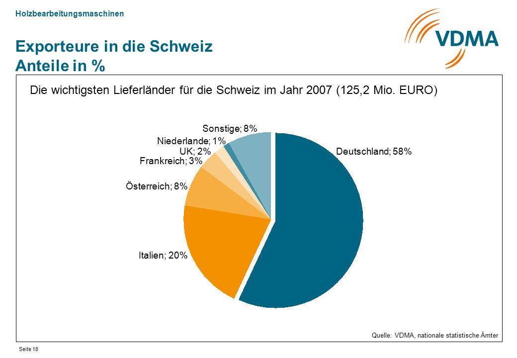 Exporteure in die Schweiz Anteile in %