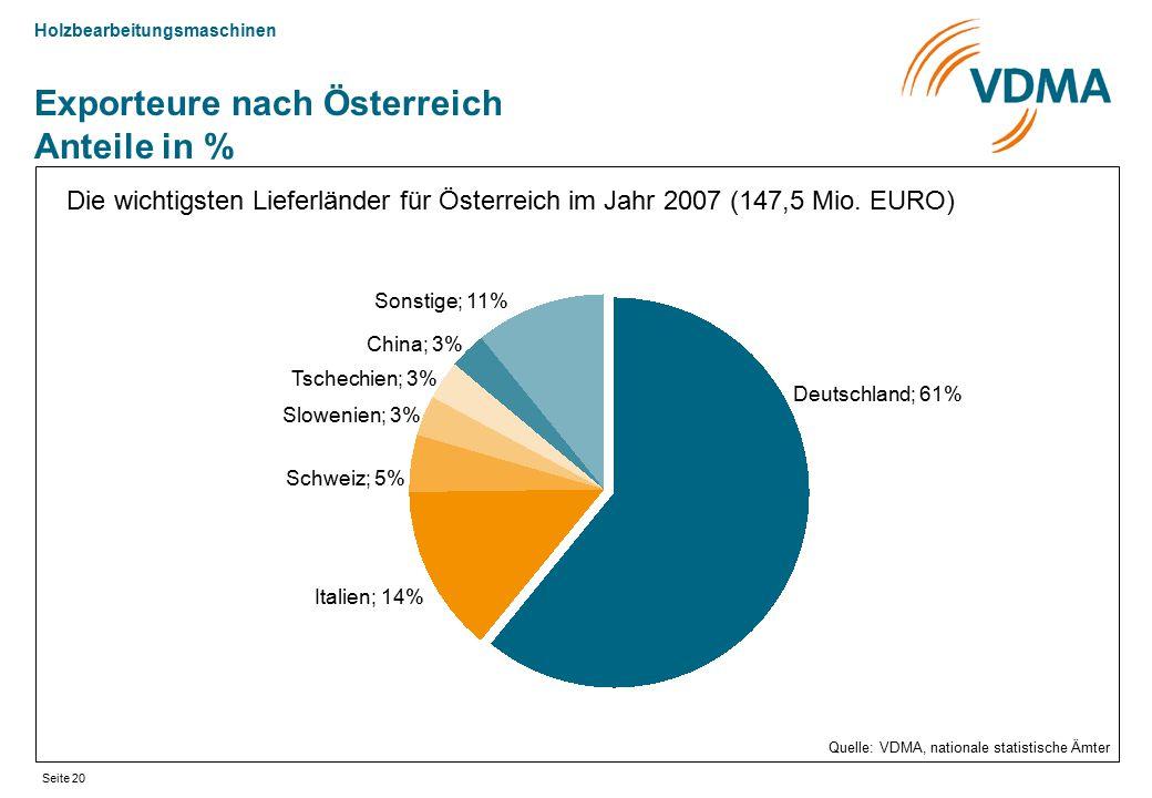Exporteure nach Österreich Anteile in %