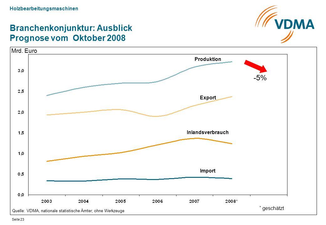 Branchenkonjunktur: Ausblick Prognose vom Oktober 2008