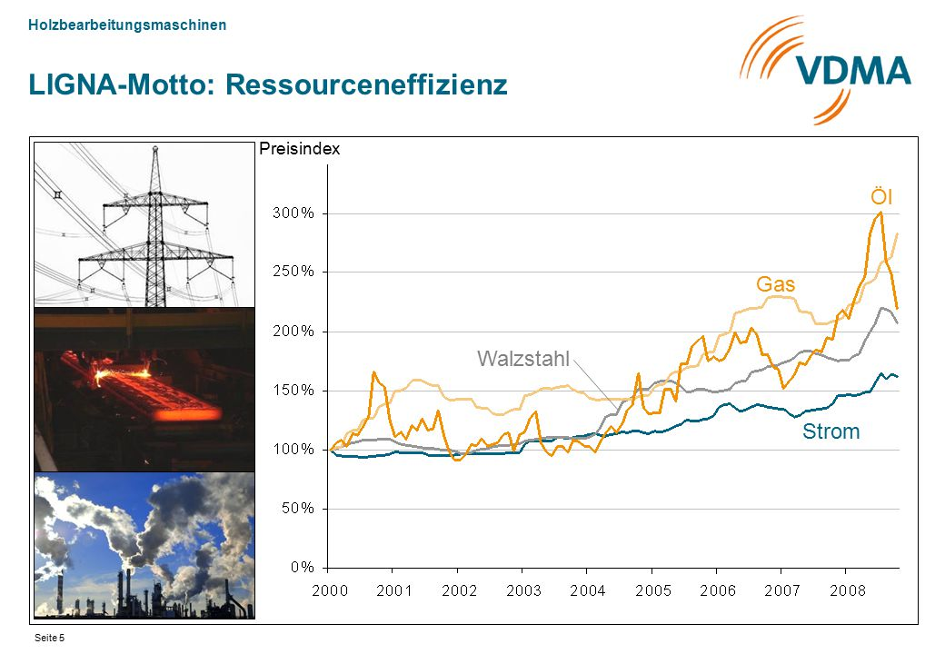 LIGNA-Motto: Ressourceneffizienz