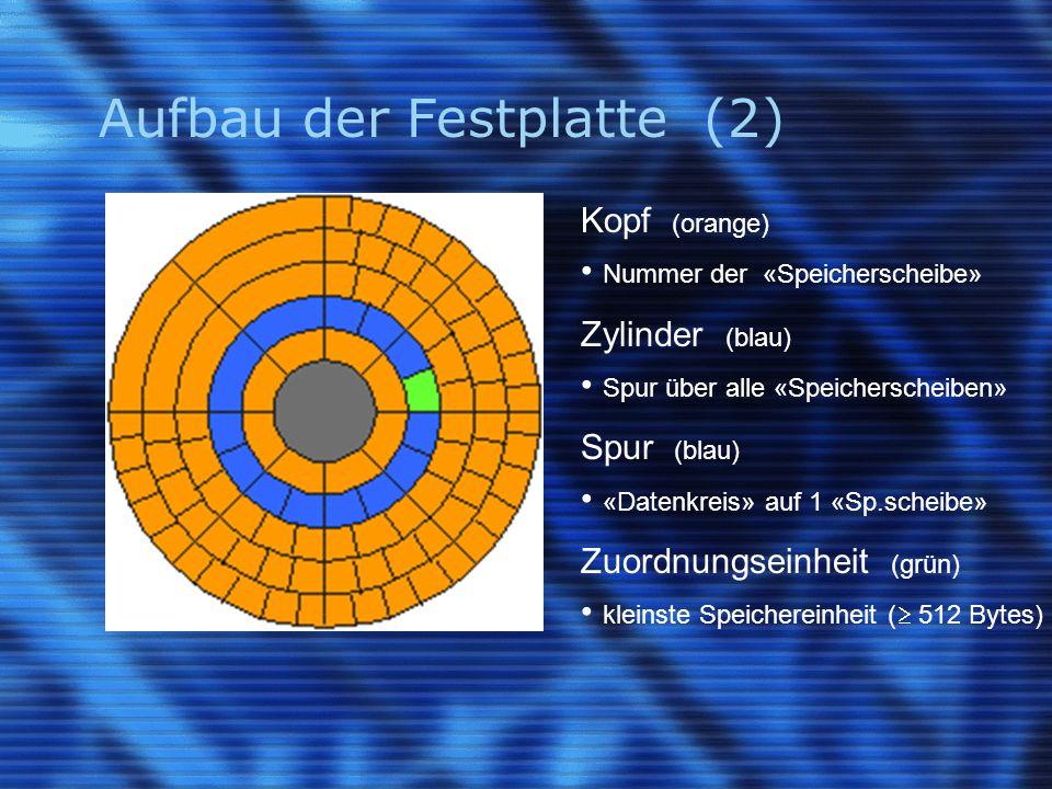 Aufbau der Festplatte (2)